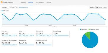 Google Analytics und Google Search Console für Besucher- und Webseitenanalyse
