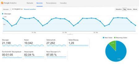 Konfiguration von Google Analytics mit Spam Filter und Google Search Console für deine WordPress Webseite.