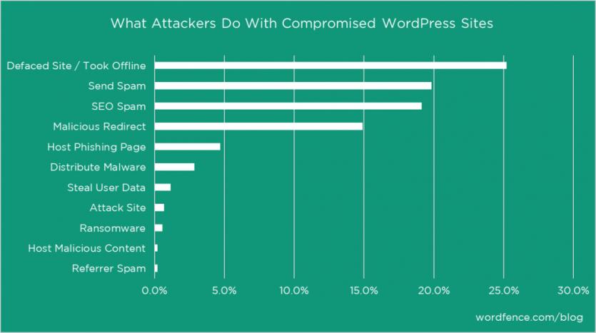 Gehackte WordPress Webseiten - Was Hacker damit anstellen